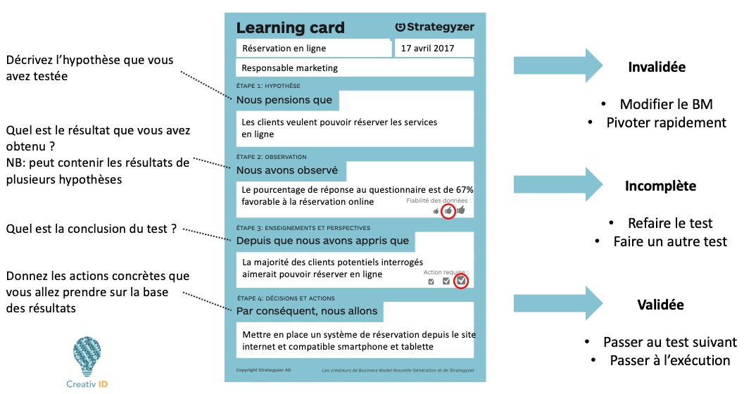6-Hypothèses-Learning-card-exemple